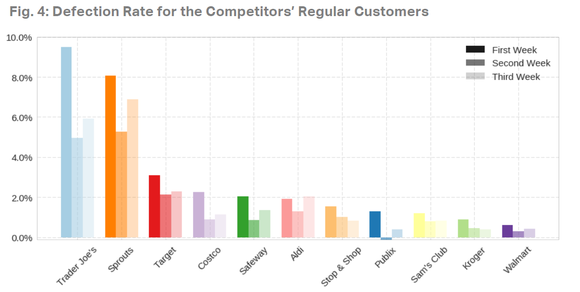 graph showing customer defections by percentage of overall customers for other grocery brands.