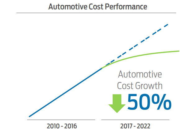 Graphic showing continued growth in revenue and 50% decline in costs.