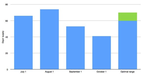 A bar chart showing that GM had 66 days' worth of Equinoxes in its U.S. inventories on July 1, 74 days' worth on August 1, 53 days' worth on September 1, and 41 days' worth on October 1, 2017.