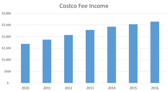 Chart showing annual fee income steadily rising.