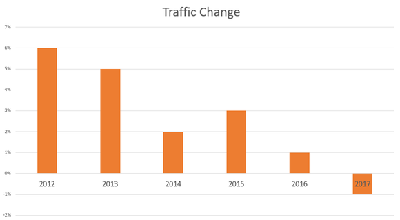 Chart showing Starbucks traffic growth 2012-2017. After five years of positive change, the rate of customer traffic change is negative so far in 2017.