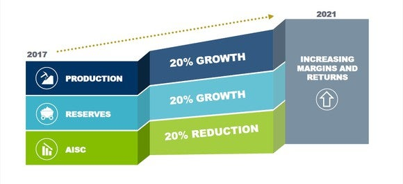 A pictorial representation of Goldcorp's 5-year growth plans.