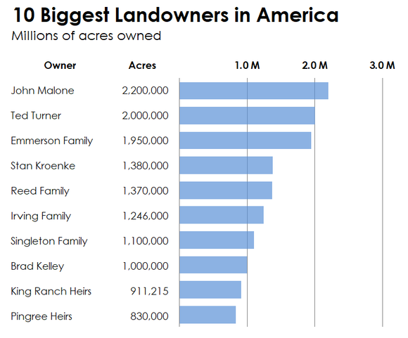 A bar chart showing the 10 biggest landowners in America
