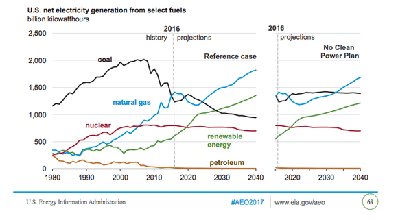 U.S. Energy Information Administration projections for coal