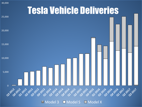 Bar chart showing Tesla's quarterly vehicle deliveries by model.