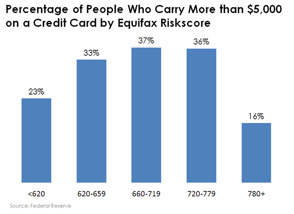 Chart of the percentage of people who carry a balance of $5,000 or more on a credit card by credit score