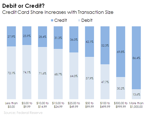 Chart showing share of transaction volume for debit and credit cards based on transaction size.