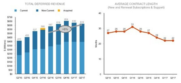 Two charts. Bar chart showing deferred revenue by quarter from Q2-2015 of $410 million, peaking at Q4-2016 at $654 million, down to $619 million in Q2-2017. Line chart showing average contract length peaks at 31 months in Q1-2016 and steady downward trend every quarter to 22 months in the two most recent quarter.