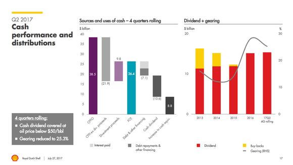 Bar graphs shows Shell's cash flow