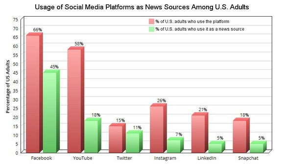 A chart comparing the use of social media platforms as news sources across the US.