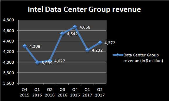 Chart showing Intel's datacenter revenue trend.
