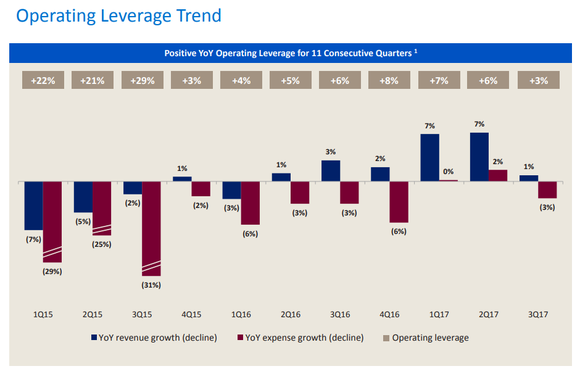 A chart from Bank of America's third-quarter earnings release showing the bank's trend in operating leverage over 11 quarters.