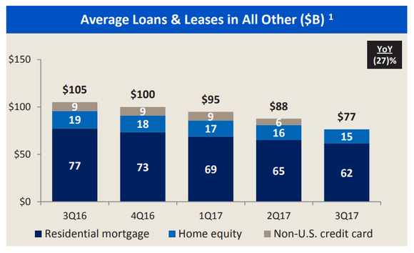 Bar chart showing the trend in Bank of America's All Other unit's loan portfolio.