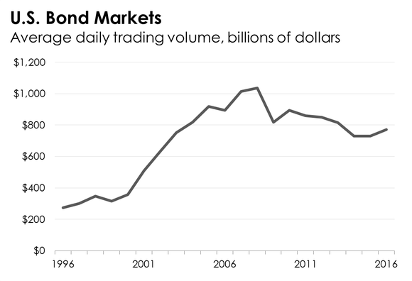 A chart tracking the average daily trading volume in U.S. bond markets since 1996.