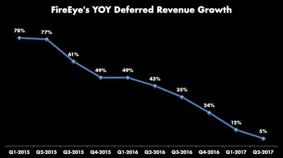 Line graph of FireEye's YOY deferred revenue growth declining from 78% in Q1-2015 to 5% in Q2-2017.