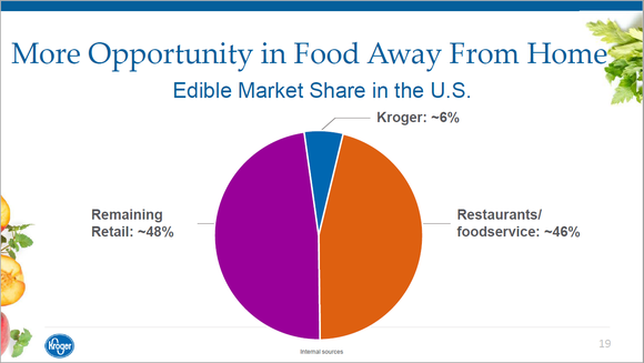 chart showing Kroger only has 6% market share of total market