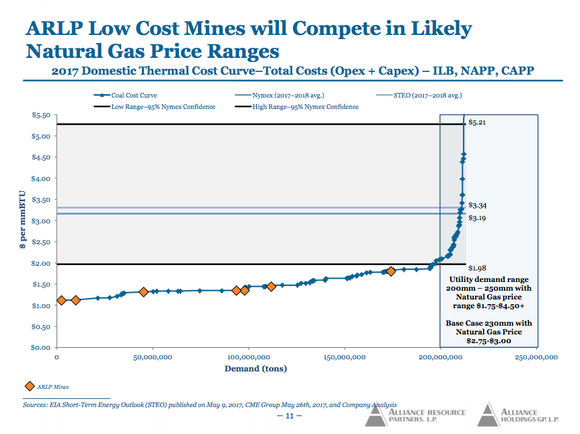 A line chart showing Alliance's mines toward the low end of the coal cost curve