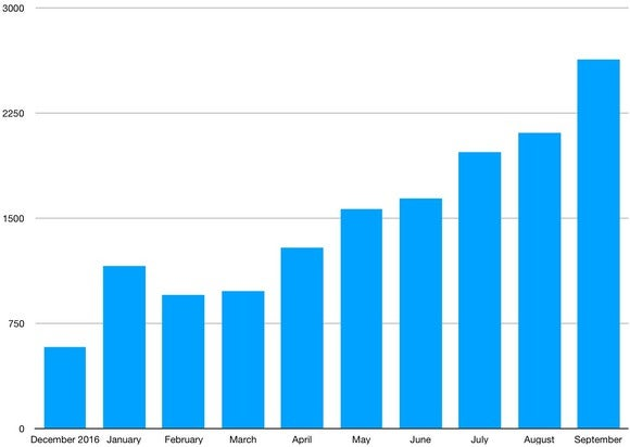 A bar chart that shows U.S. sales of the Chevrolet Bolt EV rising steadily from 579 in December of 2016 to 2,632 in September of 2017.