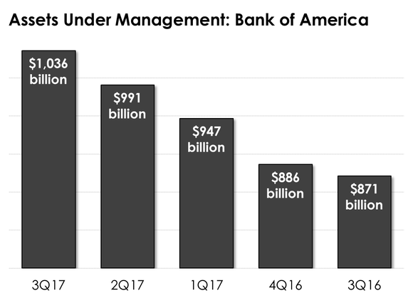 The five-quarter trend in Bank of America's assets under management.