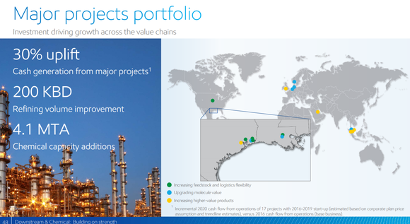 XOM's investment plans for downstream. Shows 4.1 million tons of new assets mostly in the U.S. Gulf Coast.