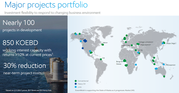 XOM's major project portfolio map for upstream.