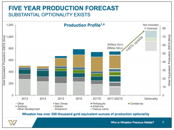A bar chart showing that Wheaton could increase production by 45%