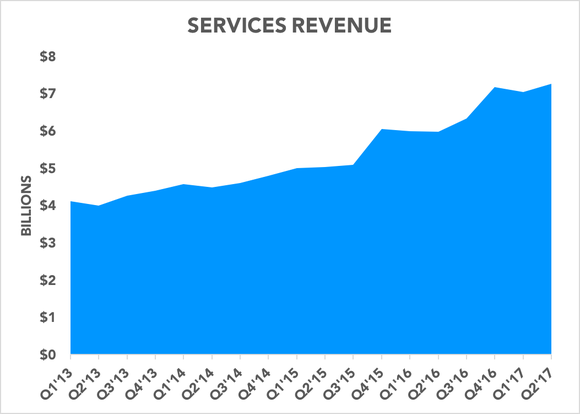 Chart showing services revenue over time