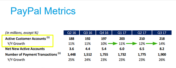 Excerpt from PayPal's third-quarter 2017 investor presentation.