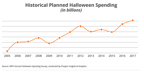 A chart showing historical Halloween spending