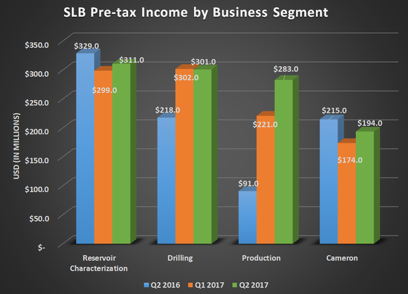 SLB Pre-tax income by business segment for Q3 2016, Q2 2017, and Q3 2017. Shows gains for Production & Cameron while others remained flat.