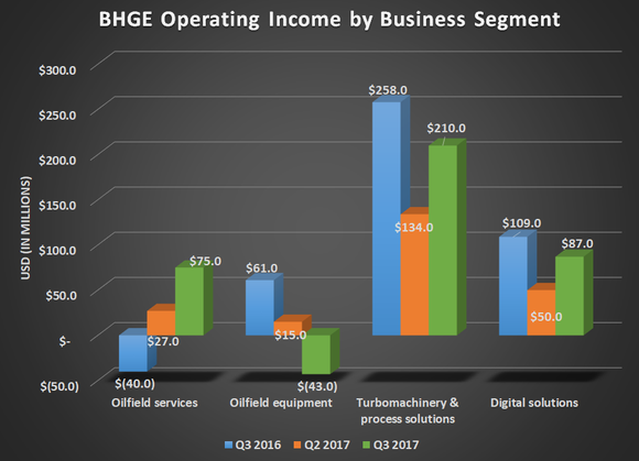 BHGE operating income by business segment for Q3 2016, Q2 2017, and Q3 2017. Shows gains for year-over-year declines for all segments except for oilfield services.