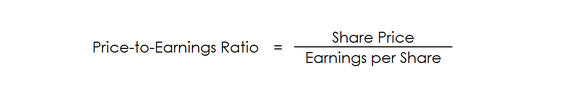 The calculation for the price-to-earnings ratio.