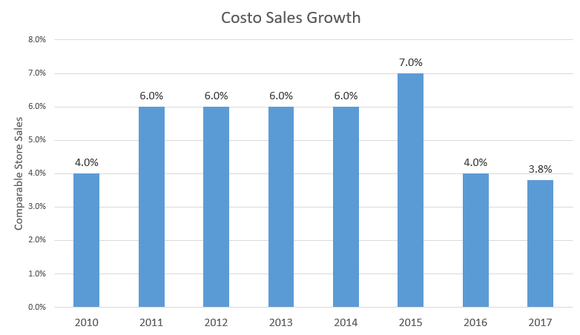 Chart showing annual sales growth dipping to a 4% rate in 2017.