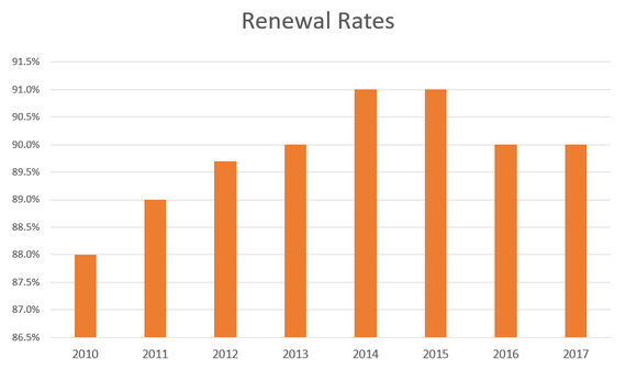 Chart showing renewal rates holding steady at 90% last year.