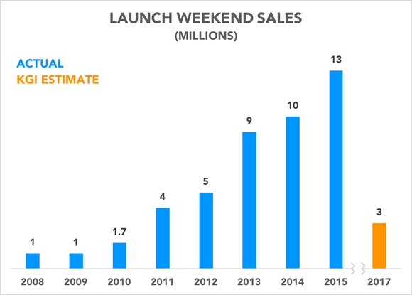 Chart comparing KGI estimate to historical iPhone launch weekend sales