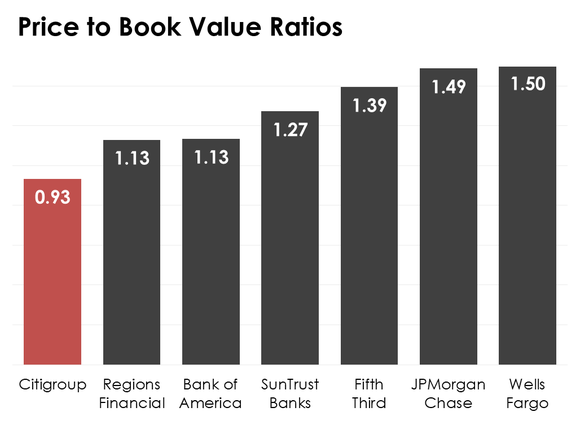 A bar chart of bank price-to-book value ratios.