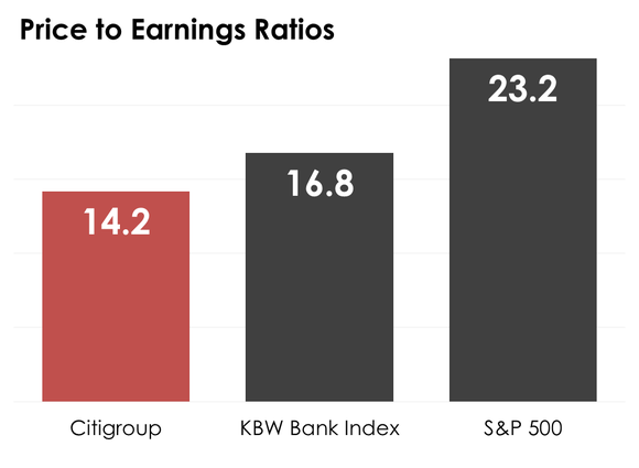 A bar chart comparing Citigroup's price to earnings ratio to the median on the KBW Bank Index and S&P 500.