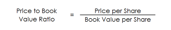 The equation for calculating the price to book value ratio.
