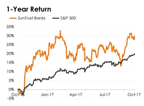 A line chart comparing SunTrust Banks' stock performance to the S&P 500.