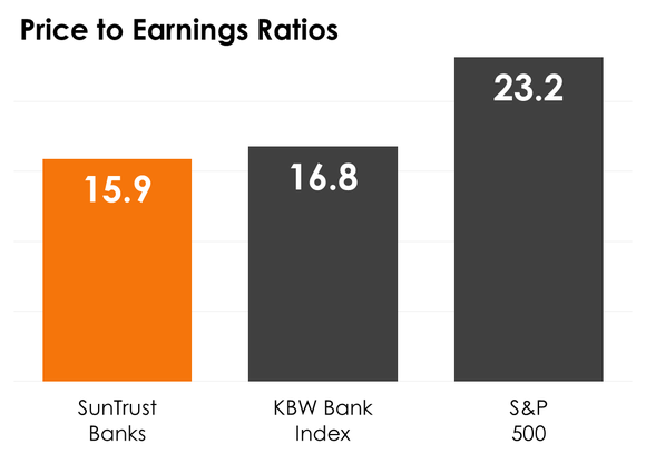 A bar chart comparing SunTrust Banks' price-to-earnings ratio to the median on the KBW Bank Index and S&P 500.