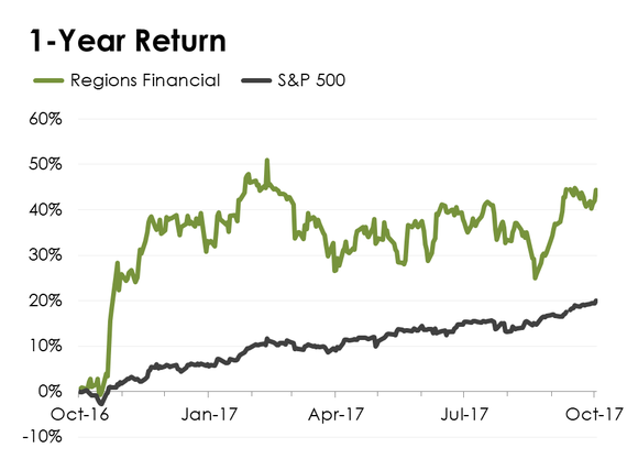 A line chart comparing Regions Financial's stock performance to the S&P 500.