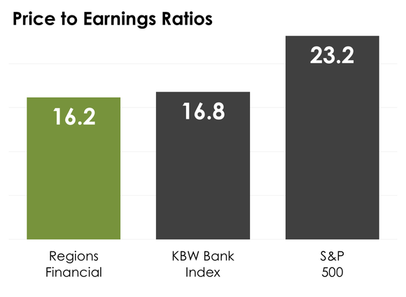 A bar chart comparing Regions Financial's price-to-earnings ratio to the median on the KBW Bank Index and S&P 500.