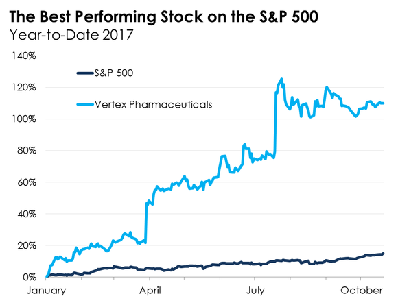 A line chart comparing the performance of Vertex to the S&P 500.