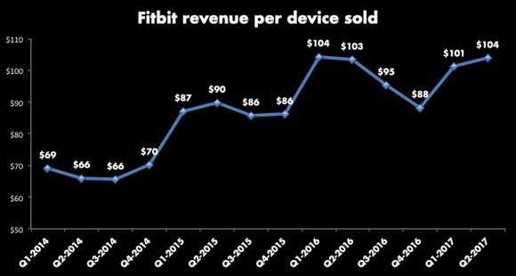 Graph of Fitbit revenue per device sold starting in Q1-2014 at $69, climbing to $104 in Q1-2016, then dipping down again before cresting to $104 in Q2-2017, the last quarter on the graph.