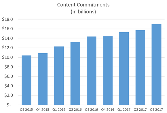 Chart showing increasing content commitment numbers.