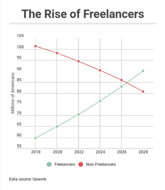Chart showing growth of freelancers and shrinking of traditional workforce employment