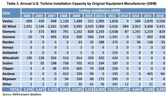 Table of wind turbine manufacturers and MW of sales from 2015 to 2016.