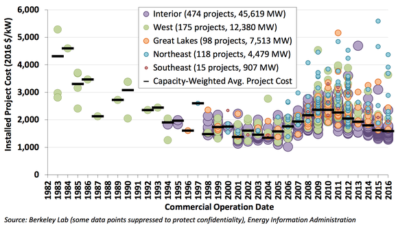 Chart showing cost of wind projects over time.