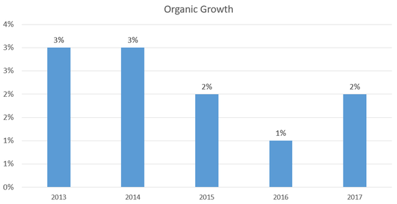 Chart showing annual organic sales growth.