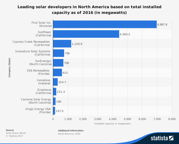 First Solar is by far the largest solar developer in North America as of 2016.